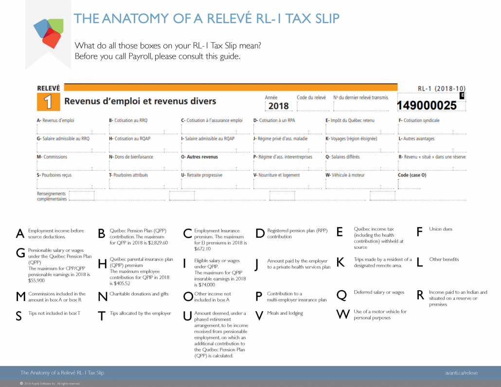 How to Read Your Relevé RL-1 Tax Slip: Canadian Payroll Year-End