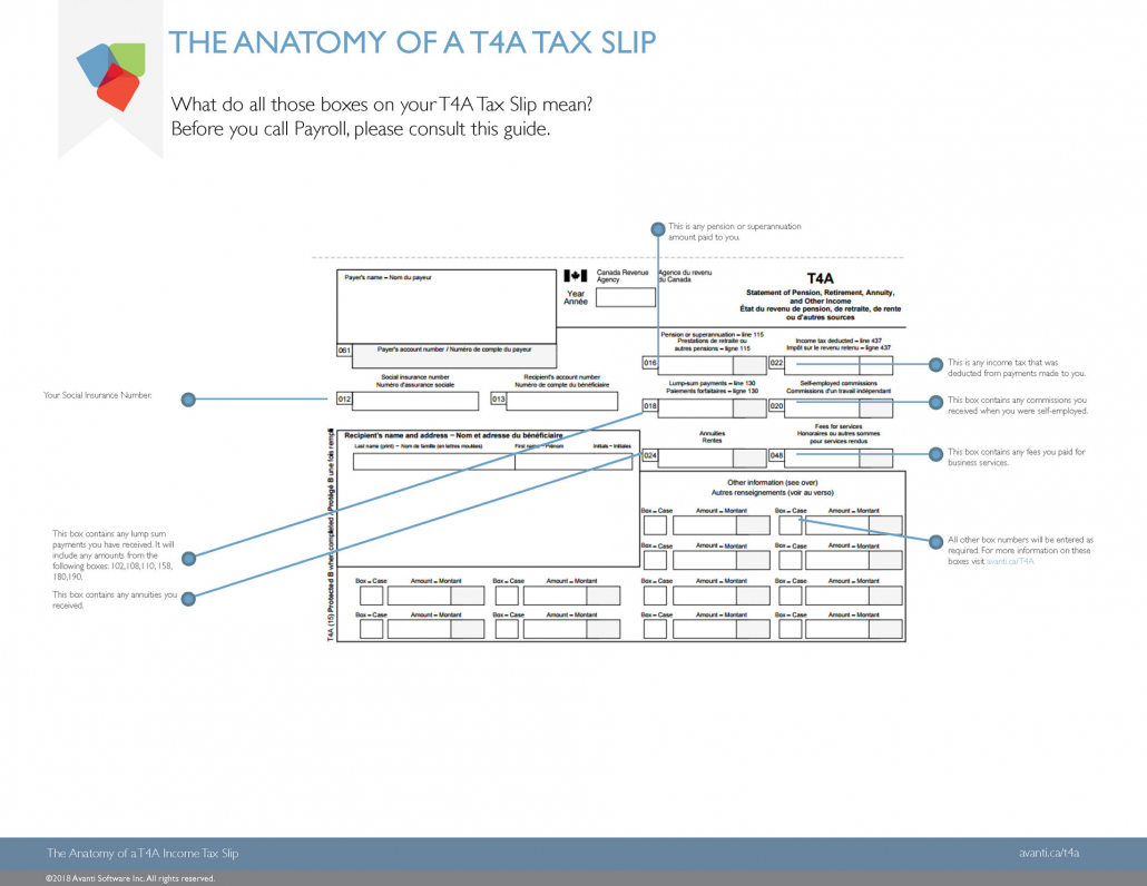 How to Read Your T4A Tax Slip: Canadian Payroll Year-End